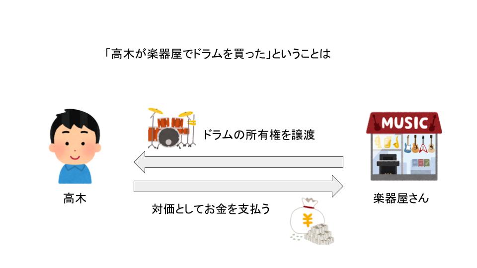 著作権法の1番わかりやすい解説 第7回 著作権の取引   渋谷カケル法律 ...